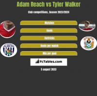 Adam Reach vs Tyler Walker h2h player stats
