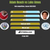 Adam Reach vs Luke Amos h2h player stats
