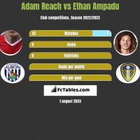 Adam Reach vs Ethan Ampadu h2h player stats