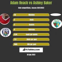 Adam Reach vs Ashley Baker h2h player stats