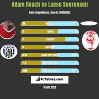 Adam Reach vs Lasse Soerensen h2h player stats