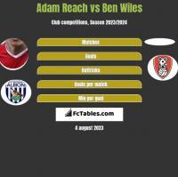Adam Reach vs Ben Wiles h2h player stats