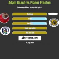 Adam Reach vs Fraser Preston h2h player stats
