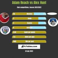 Adam Reach vs Alex Hunt h2h player stats
