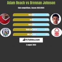 Adam Reach vs Brennan Johnson h2h player stats