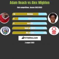 Adam Reach vs Alex Mighten h2h player stats