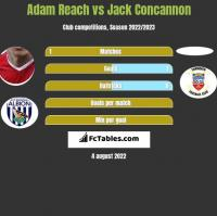 Adam Reach vs Jack Concannon h2h player stats