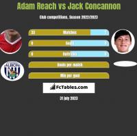 Adam Reach vs Jack Concannon h2h player stats