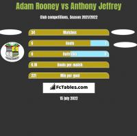 Adam Rooney vs Anthony Jeffrey h2h player stats