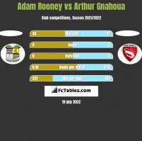 Adam Rooney vs Arthur Gnahoua h2h player stats