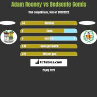 Adam Rooney vs Bedsente Gomis h2h player stats