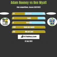 Adam Rooney vs Ben Wyatt h2h player stats