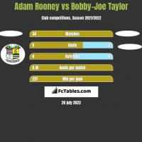 Adam Rooney vs Bobby-Joe Taylor h2h player stats