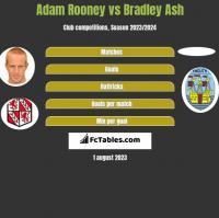 Adam Rooney vs Bradley Ash h2h player stats