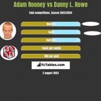 Adam Rooney vs Danny L. Rowe h2h player stats
