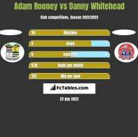 Adam Rooney vs Danny Whitehead h2h player stats