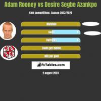 Adam Rooney vs Desire Segbe Azankpo h2h player stats