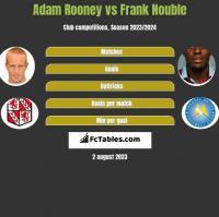 Adam Rooney vs Frank Nouble h2h player stats