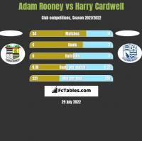 Adam Rooney vs Harry Cardwell h2h player stats