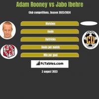 Adam Rooney vs Jabo Ibehre h2h player stats