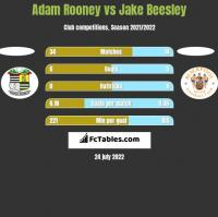 Adam Rooney vs Jake Beesley h2h player stats