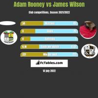 Adam Rooney vs James Wilson h2h player stats