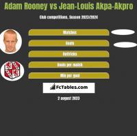 Adam Rooney vs Jean-Louis Akpa-Akpro h2h player stats