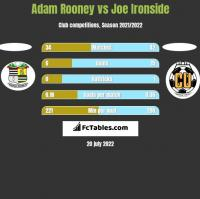 Adam Rooney vs Joe Ironside h2h player stats