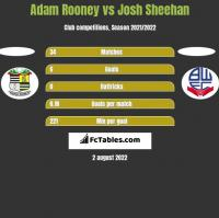 Adam Rooney vs Josh Sheehan h2h player stats