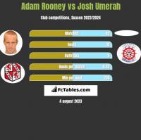 Adam Rooney vs Josh Umerah h2h player stats