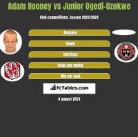 Adam Rooney vs Junior Ogedi-Uzokwe h2h player stats