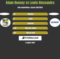 Adam Rooney vs Lewis Alessandra h2h player stats