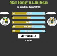 Adam Rooney vs Liam Hogan h2h player stats