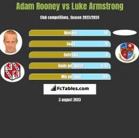 Adam Rooney vs Luke Armstrong h2h player stats