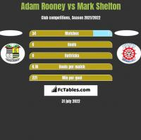 Adam Rooney vs Mark Shelton h2h player stats