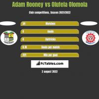 Adam Rooney vs Olufela Olomola h2h player stats