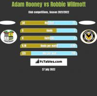 Adam Rooney vs Robbie Willmott h2h player stats