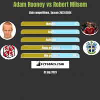 Adam Rooney vs Robert Milsom h2h player stats