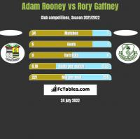Adam Rooney vs Rory Gaffney h2h player stats