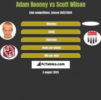 Adam Rooney vs Scott Wilson h2h player stats