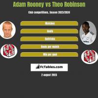 Adam Rooney vs Theo Robinson h2h player stats