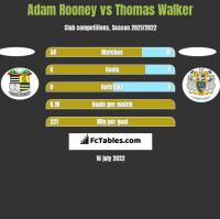 Adam Rooney vs Thomas Walker h2h player stats