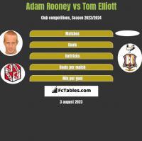 Adam Rooney vs Tom Elliott h2h player stats