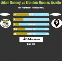 Adam Rooney vs Brandon Thomas-Asante h2h player stats