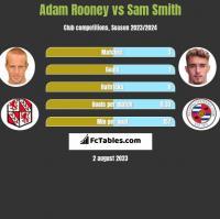 Adam Rooney vs Sam Smith h2h player stats