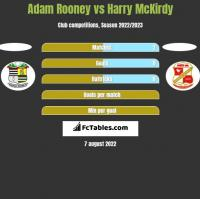 Adam Rooney vs Harry McKirdy h2h player stats
