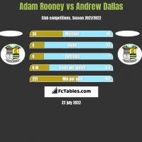Adam Rooney vs Andrew Dallas h2h player stats