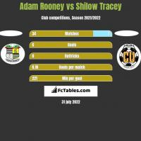 Adam Rooney vs Shilow Tracey h2h player stats