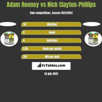 Adam Rooney vs Nick Clayton-Phillips h2h player stats