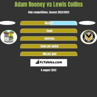 Adam Rooney vs Lewis Collins h2h player stats